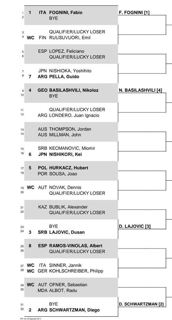 ATP2020赛季基斯布赫站男单签表