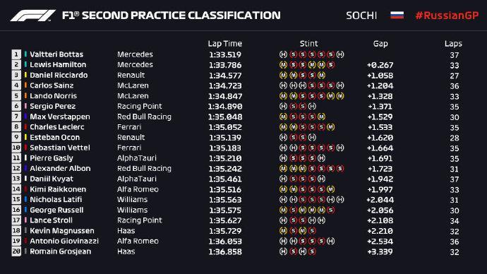 2020F1俄罗斯大奖赛FP2练习赛 博塔斯获最快单圈