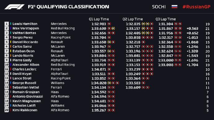 F1俄罗斯大奖赛排位赛成绩 汉密尔顿杆位法拉利未进前十