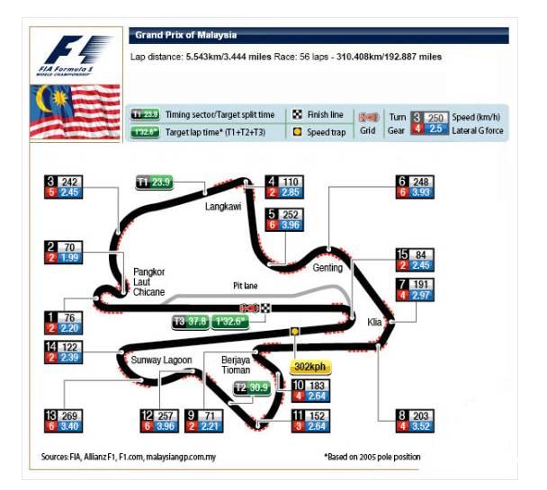 F1马来西亚大奖赛雪邦国际赛道介绍