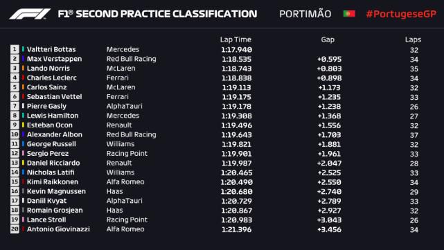2020年F1葡萄牙大奖赛练习赛排名