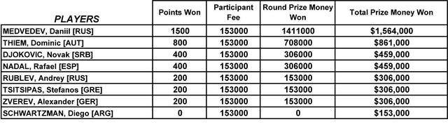 ATP年终总决赛冠军能收获多少奖金和积分呢?梅德韦杰夫夺首冠