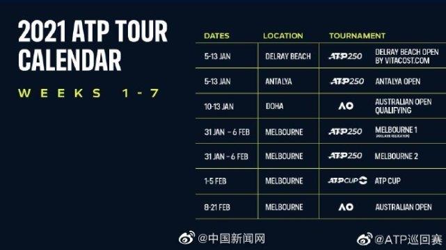 2021年澳网开赛日期确定 ,第一站比赛ATP250德尔雷海滩赛