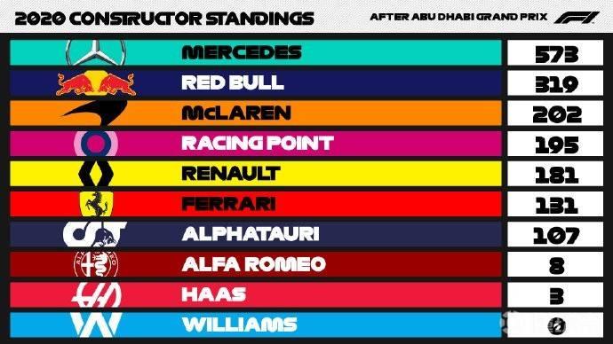 2020年F1车手及车队积分排行榜,汉密尔顿遥遥领先