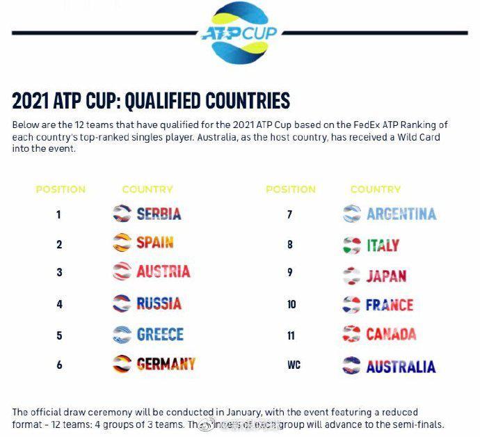 2021赛季ATP杯规则改变,球员能拿多少积分