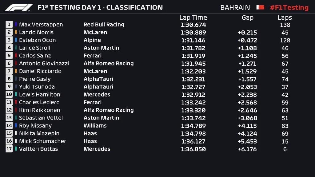 Formula 1 pre-season test day 3 of 2021 season