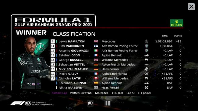 F1巴林站汉密尔顿夺冠,维斯塔潘第二