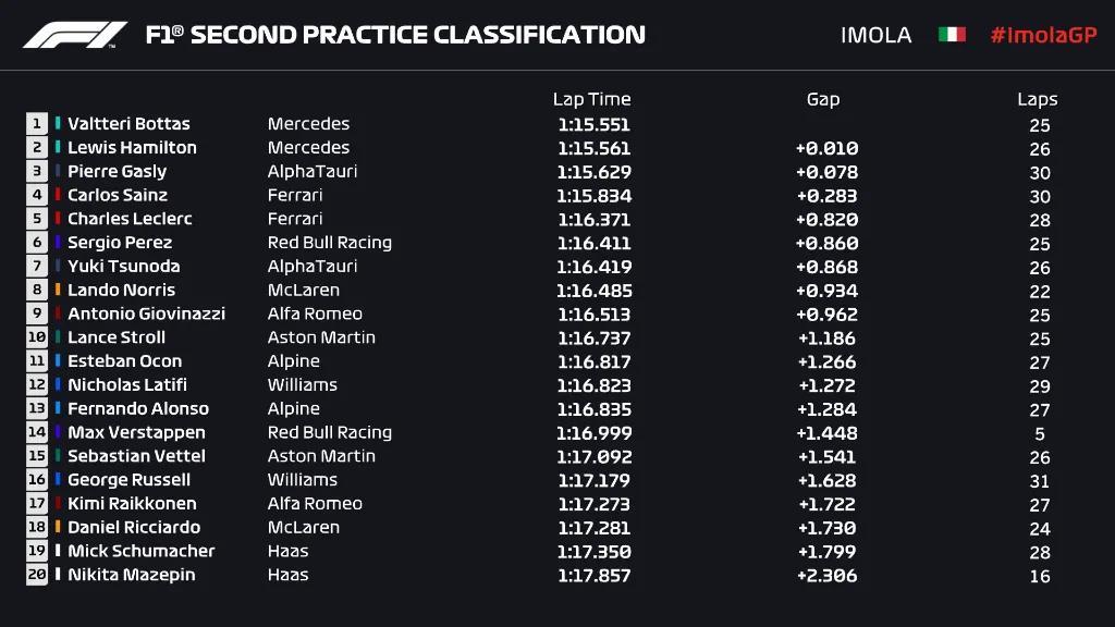 F1伊莫拉站练习赛成绩出炉:梅赛德斯最快