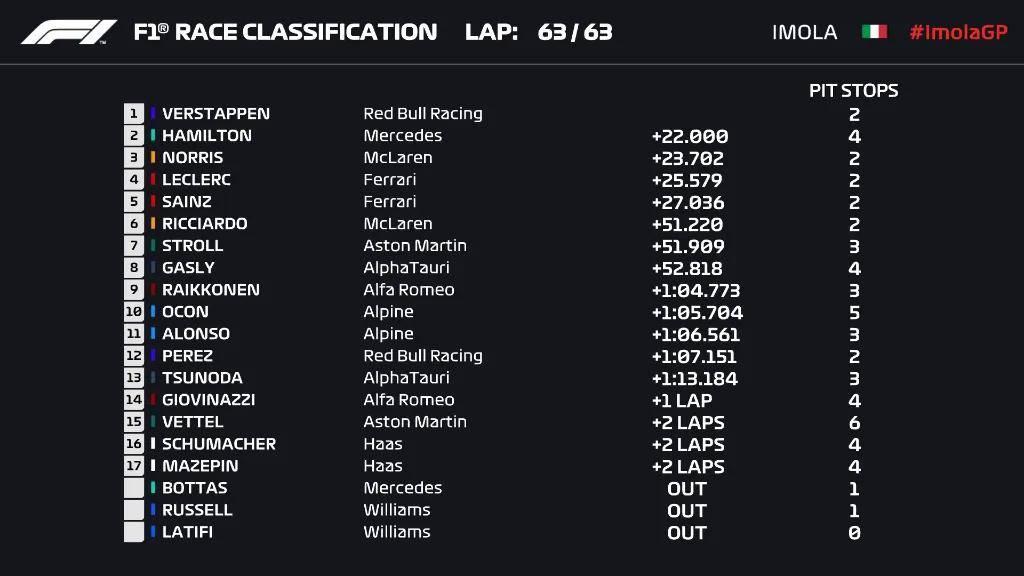 F1第二站维斯塔潘夺冠,汉密尔顿滑出赛道仍追至第二
