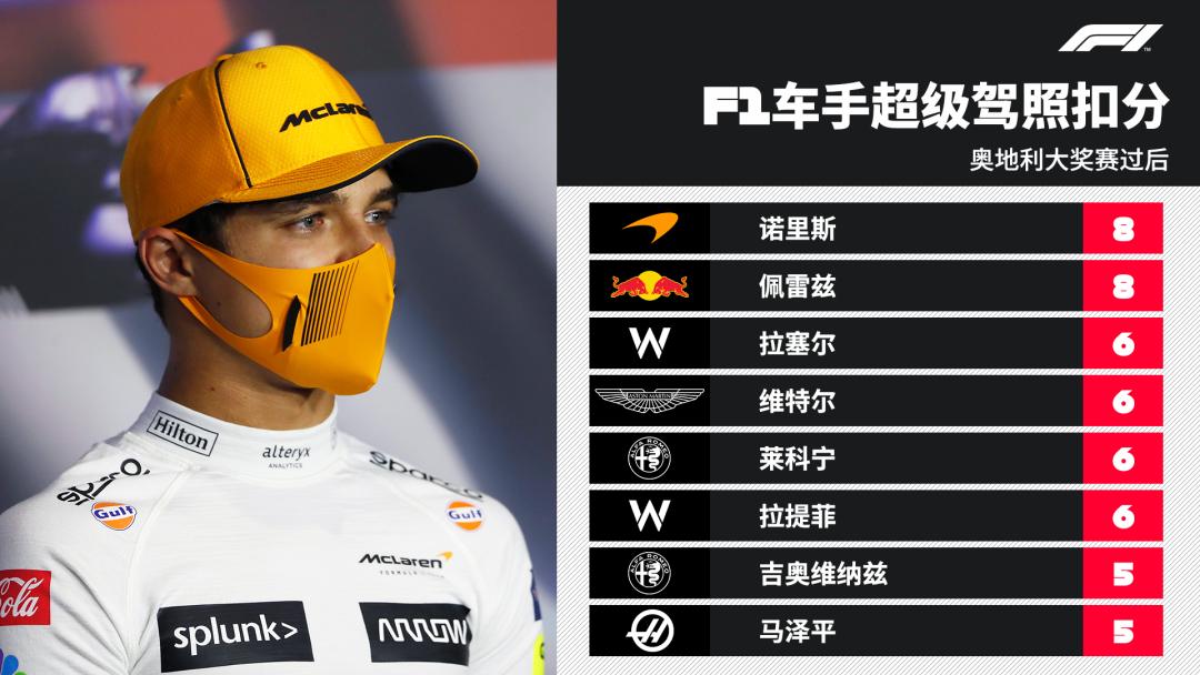2021赛季F1车手超级驾照扣分榜,谁扣分最多