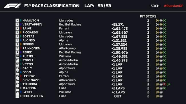 F1俄罗斯站正赛:汉密尔顿夺职业生涯第100冠