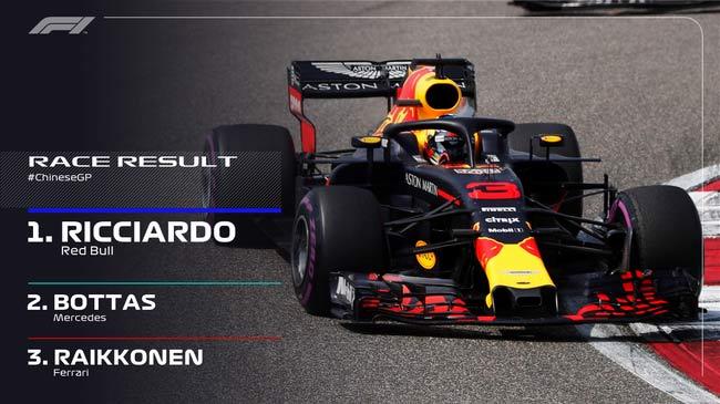 2018上海F1里卡多夺冠 新赛季门票提前预订享折扣