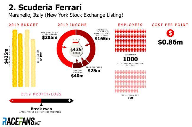 F1五大车队的预算与收入——法拉利
