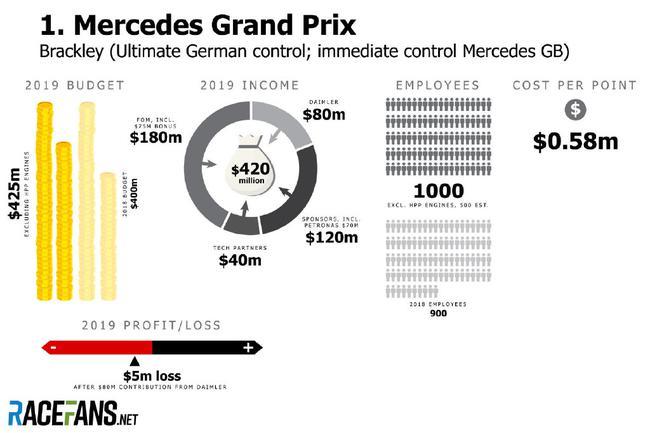 F1五大车队的预算与收入——梅赛德斯