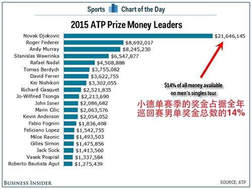 小德单赛季奖金占总奖金的14%