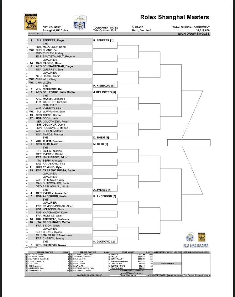 2018 Rolex Shanghai Masters Main Draw Singles