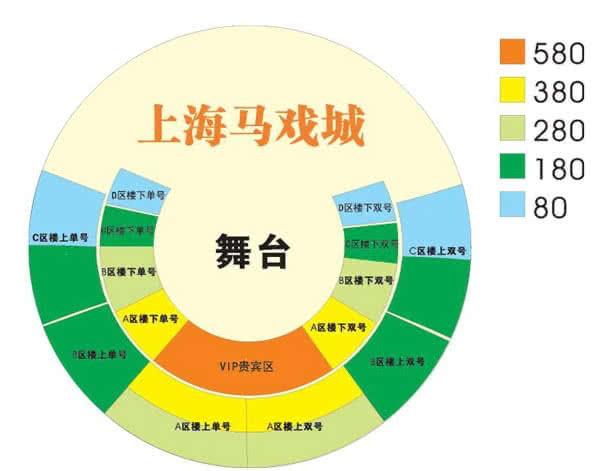 上海杂技欢乐马戏座位图介绍
